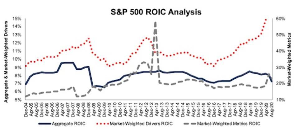 S&P 500 ROIC Methodologies Compared 2004-2020-08-11
