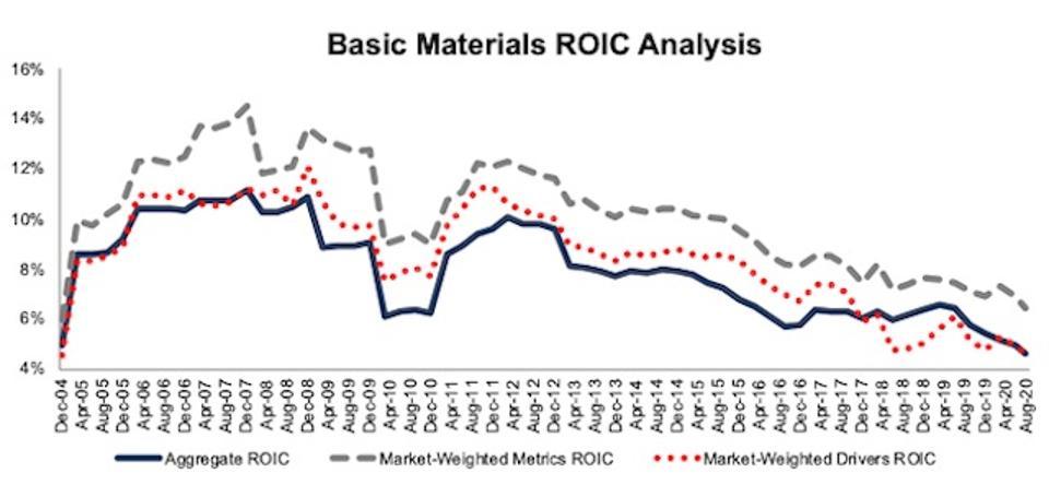 Basic Materials ROIC Methodologies Compared 2004-2020-08-11
