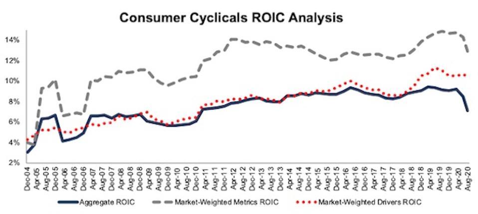 Consumer Cyclicals ROIC Methodologies Compared 2004-2020-08-11