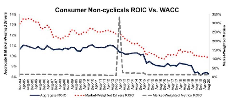 Consumer Non cyclicals ROIC Methodologies Compared 2004-2020-08-11