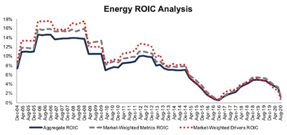 Energy ROIC Methodologies Compared 2004-2020-08-11