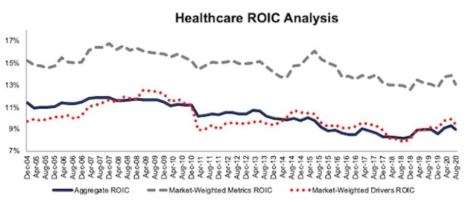 Healthcare ROIC Methodologies Compared 2004-2020-08-11