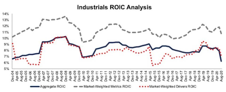 Industrials ROIC Methodologies Compared 2004-2020-08-11