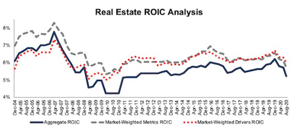 Real Estate ROIC Methodologies Compared 2004-2020-08-11