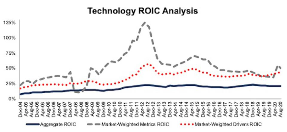 Technology ROIC Methodologies Compared 2004-2020-08-11