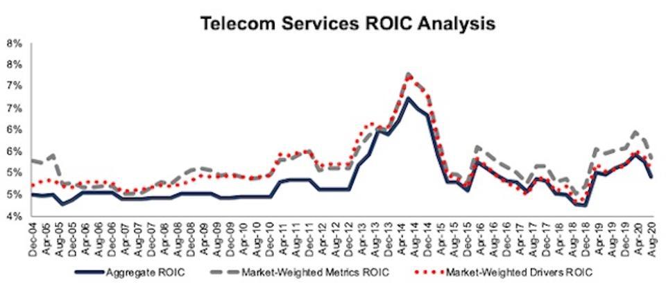 Telecom Services ROIC Methodologies Compared 2004-2020-08-11