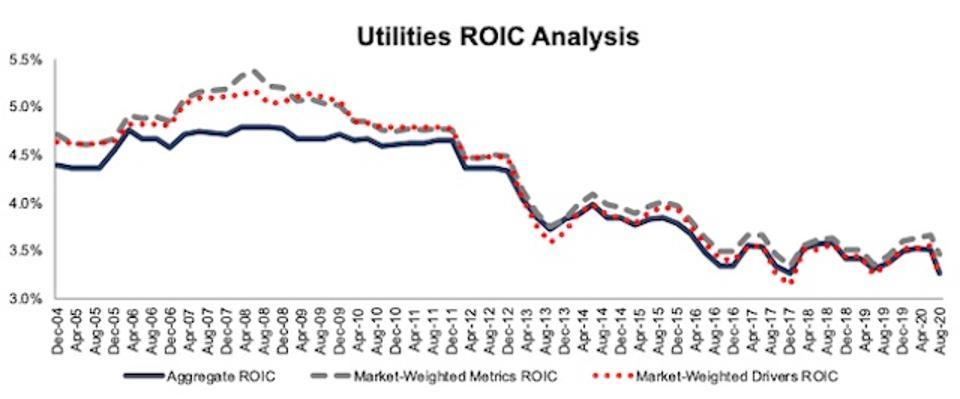 Utilities ROIC Methodologies Compared 2004-2020-08-11