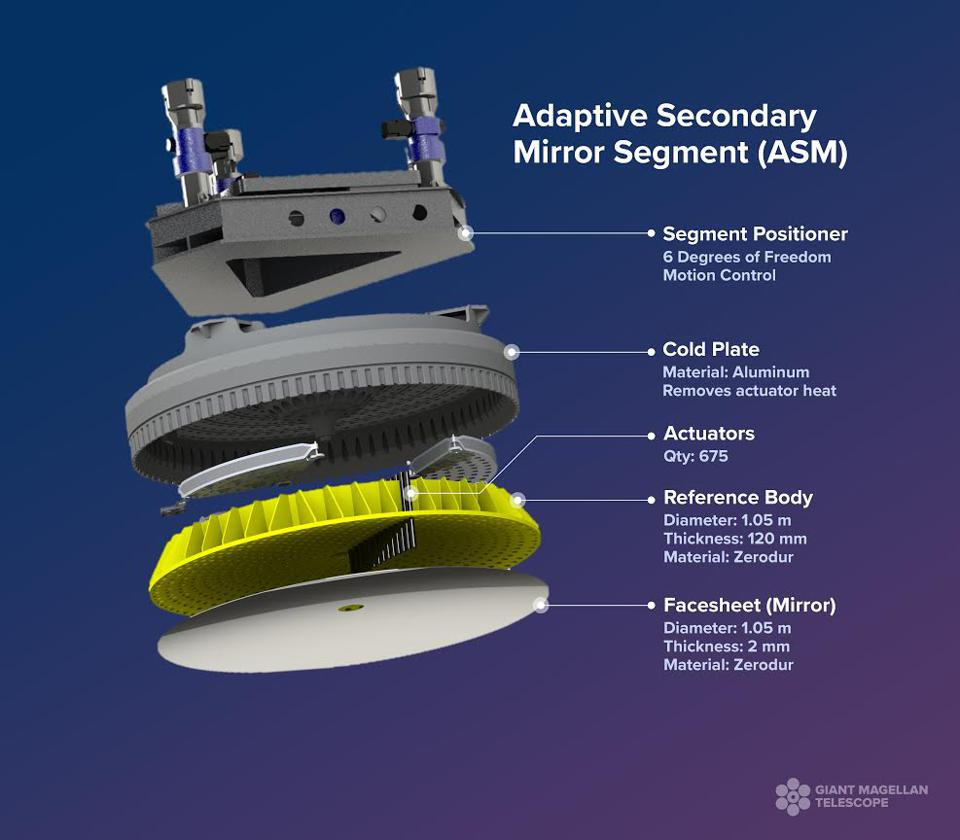 Exploded view of an adaptive secondary mirror segment that will be part of the GMT.