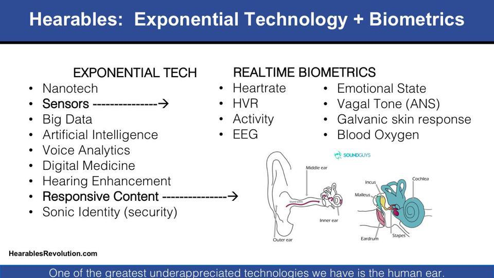 Hearables: Exponential Technology + Biometrics