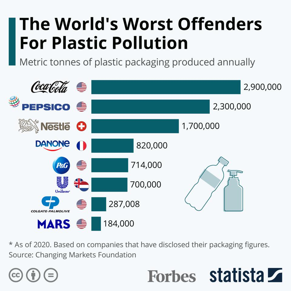 The World's Worst Offenders For Plastic Pollution