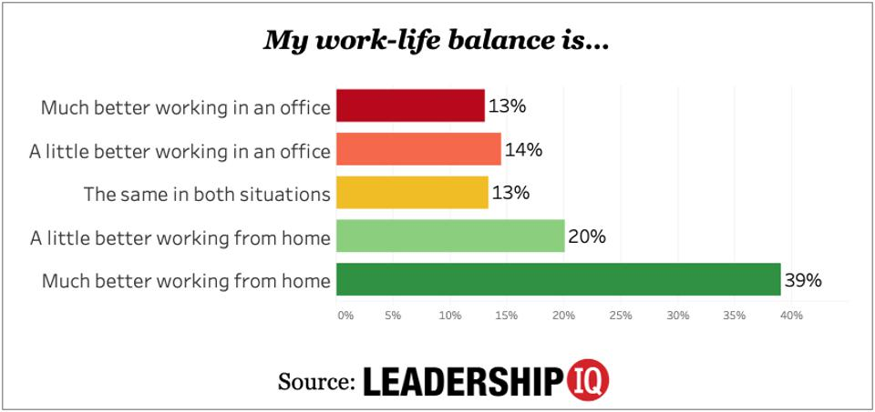 Data from the study ″THE TRUTH ABOUT WORKING FROM HOME (IN 24 SHOCKING CHARTS)″