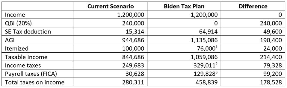 Table illustrating the current tax plan, Biden's plan and the differences between them.