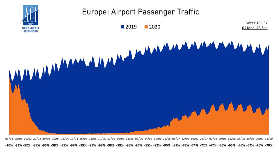 Passenger numbers chart for Europe, March to September 2020.
