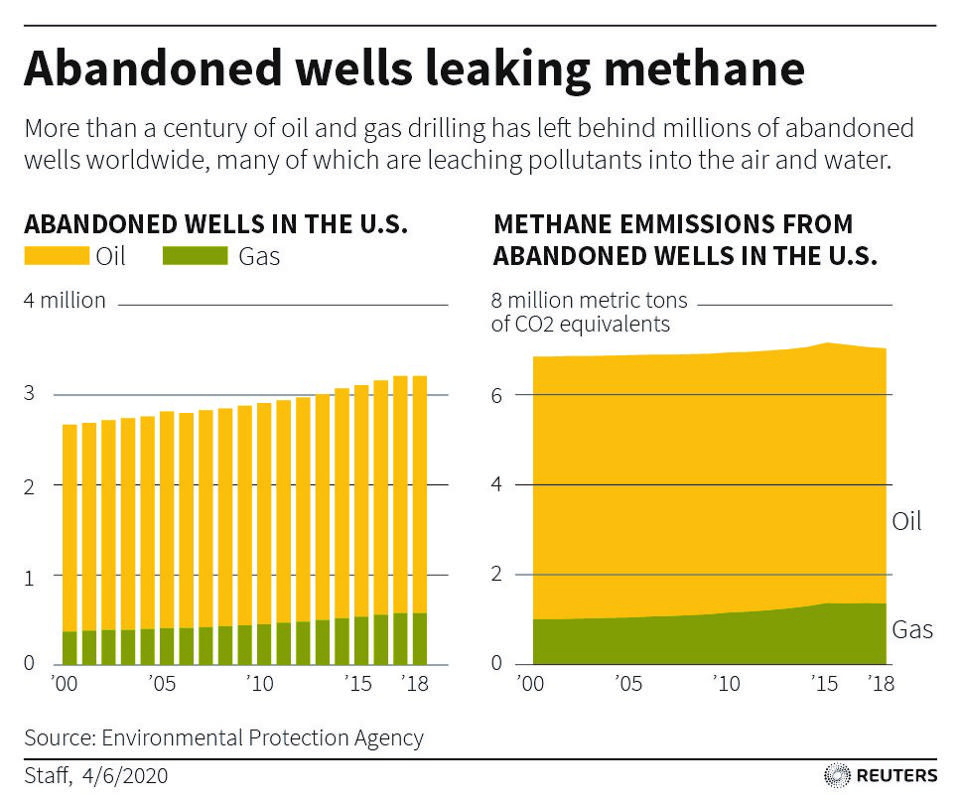 Abandoned wells leaking methane
