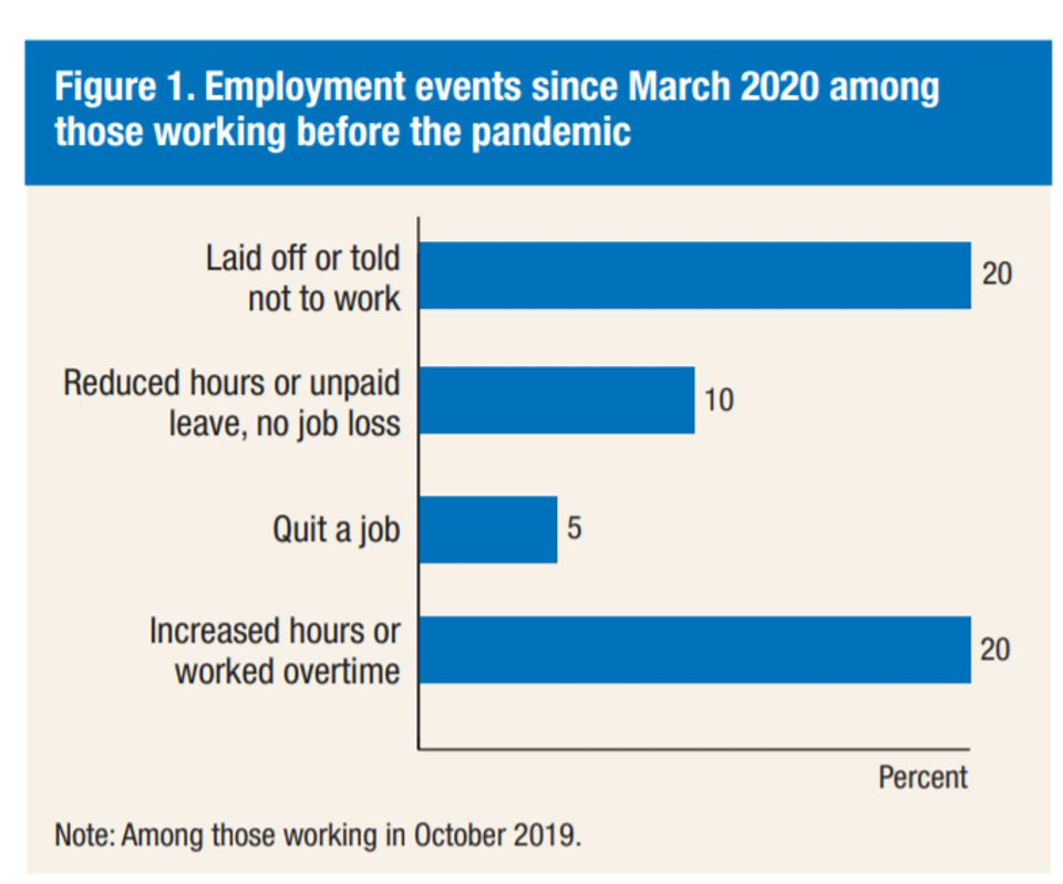 One in five Americans have been laid off or told not to work since the start of the pandemic