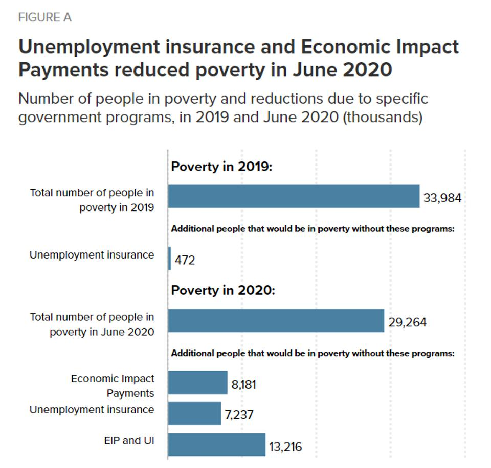 Jobless benefits and stimulus payments have sharply reduced poverty