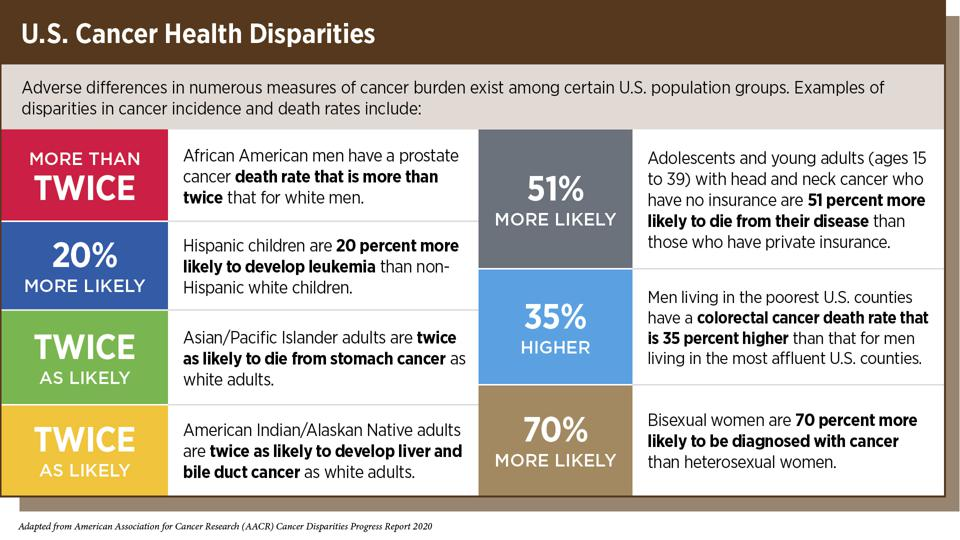 Details of some cancer incidence and death rate disparities in the U.S.