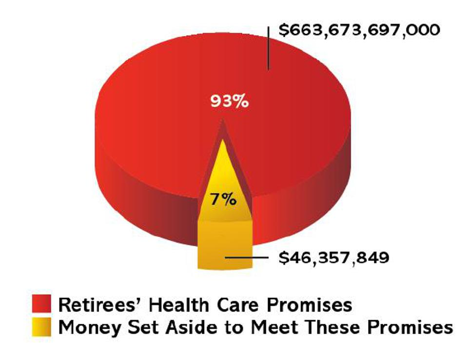 Retirees' health care is seriously underfunded.
