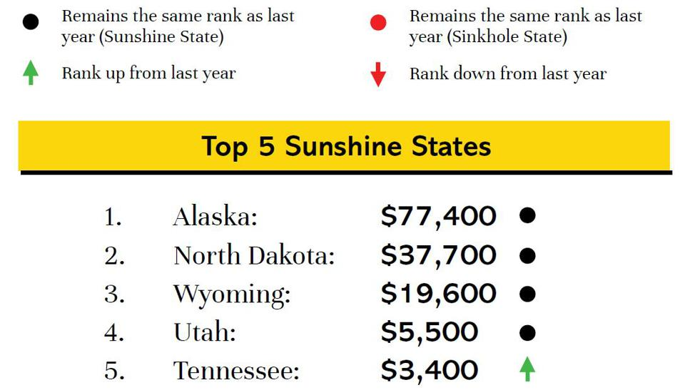 Alaska remains the state with the highest taxpayer surplus.