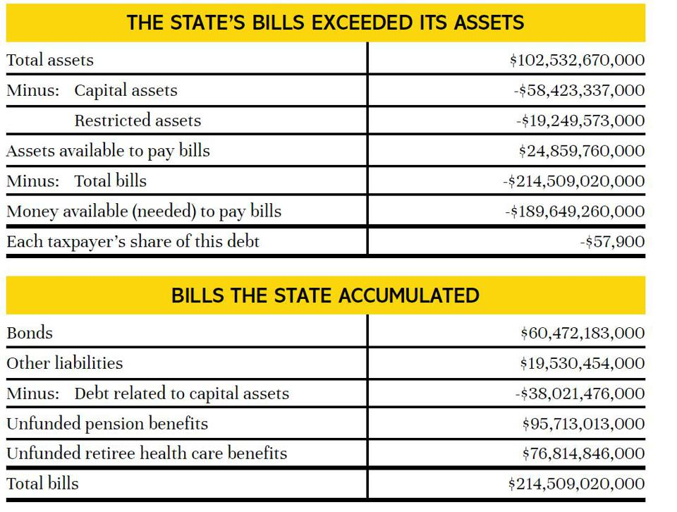 New Jersey's bills significantly exceed its assets.