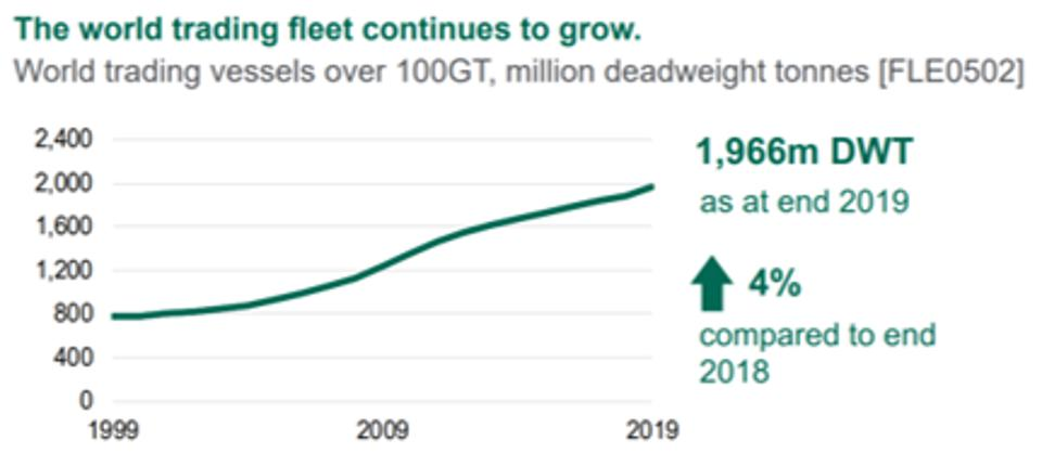 The size of the global shipping fleet has doubled since 2005.