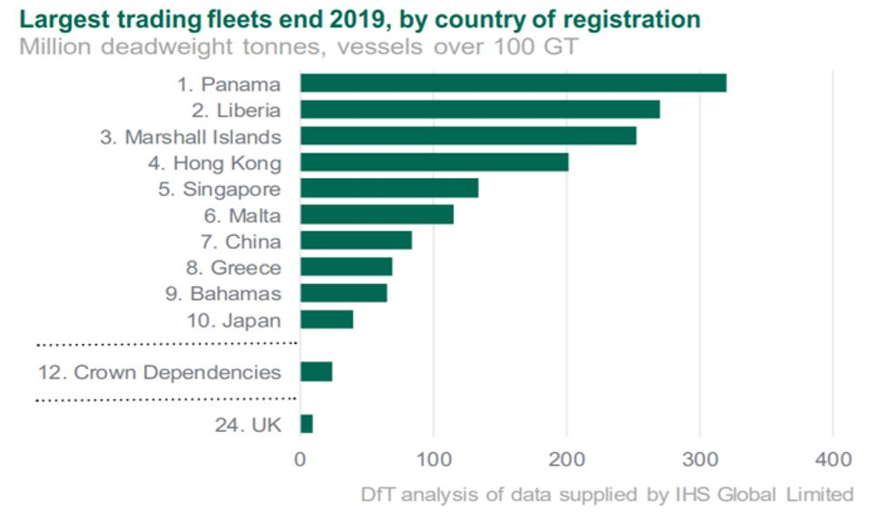 50% of global shipping (30,000 vessels) are registered in just three countries.  70% of vessels are registered in six countries.  This is not due to higher environmental standards.