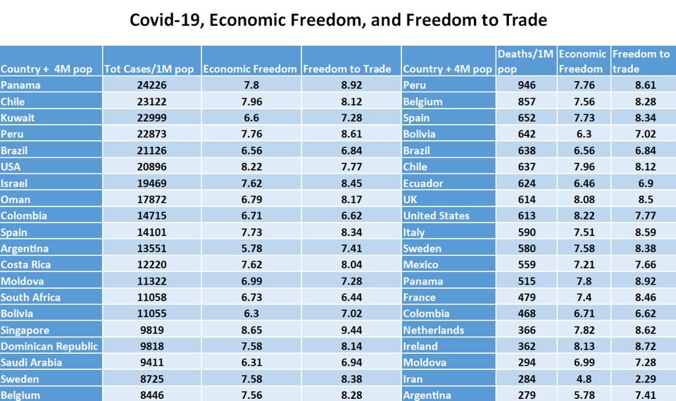 Covid-19 cases and economic freedom in 20 countries with more than 4 million in population