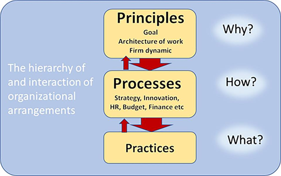 Principles, processes and practices