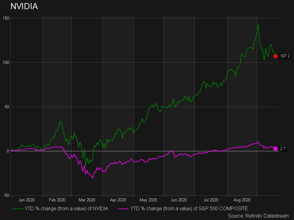 Nvidia vs. the S&P 500