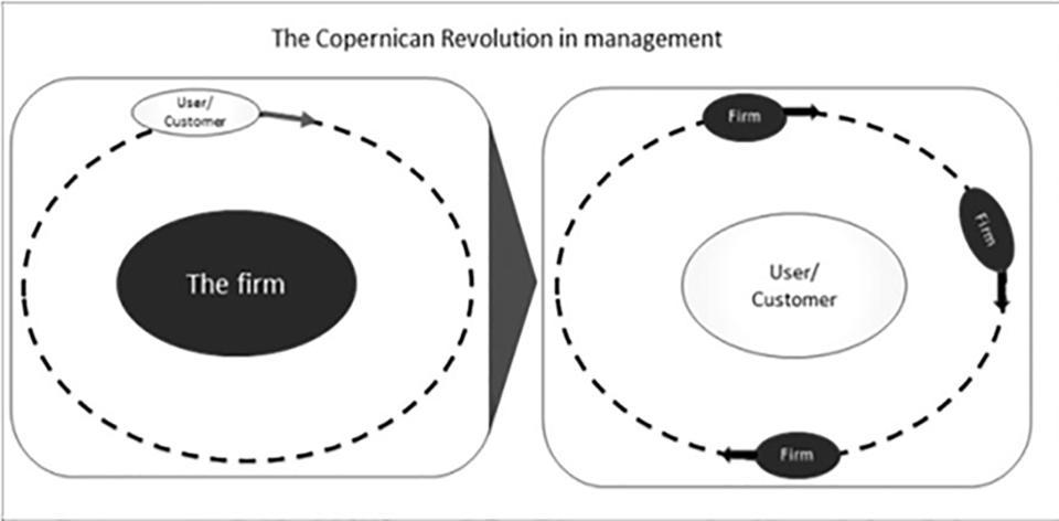 Copernican Revolution in management