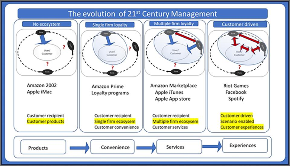 Evolution of 21st Century management