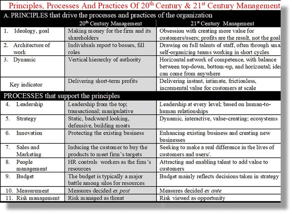Principles and processes of 20th and 21st Century management