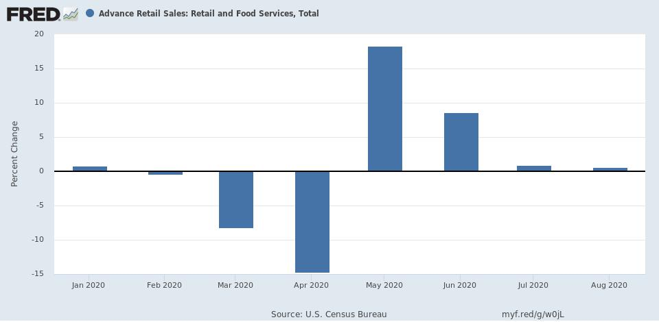 august 2020 advance retail sales fred st. louis Federal reserve