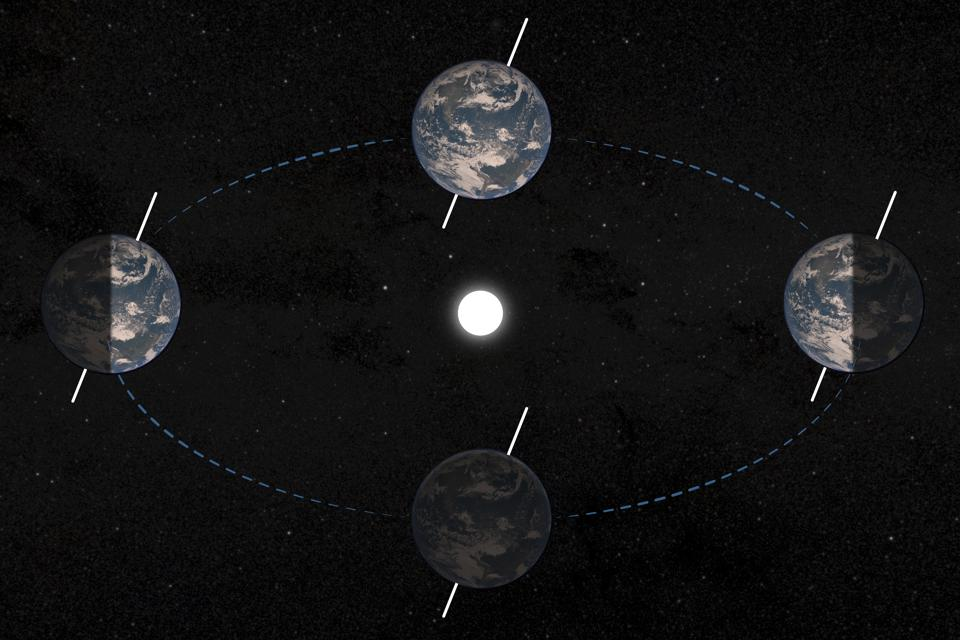 Illustration depicting how the axial tilt of the Earth determines the seasons.