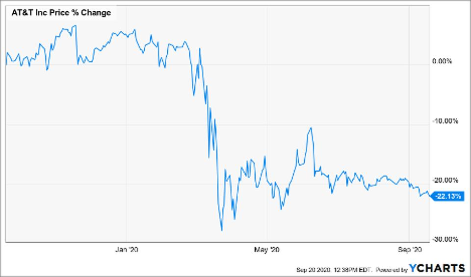 Prica change of AT&T Inc (T)