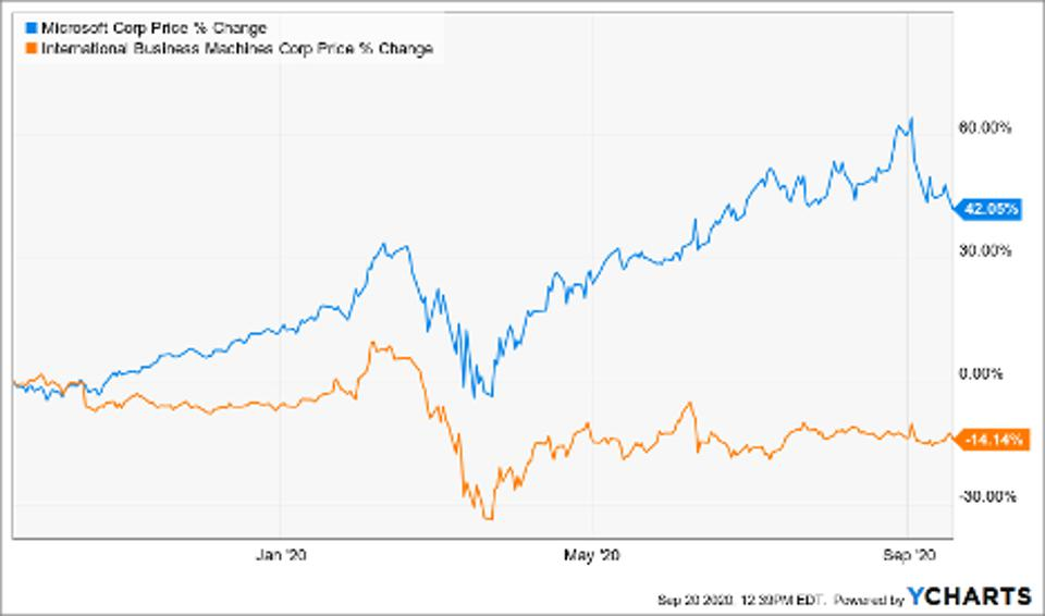 Price changes of Microsoft (MSFT), Intl Business Machines Corp (IBM)
