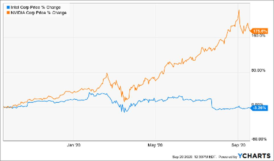 Price changes of Intel Corp (INTC), Nvidia (NVDA)