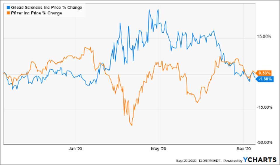 Price change of Gilead Sciences (GILD), Pfizer (PFE)