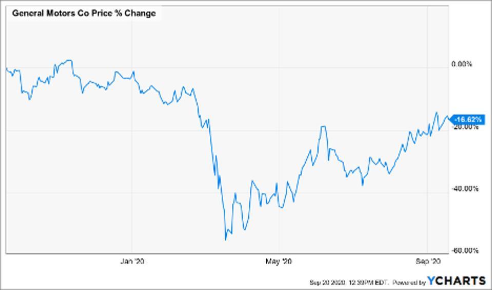 Price change of General Motors Co (GM)