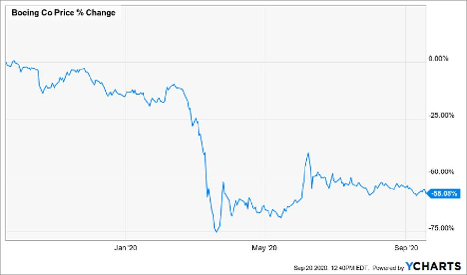 Price change of Boeing Co (BA)