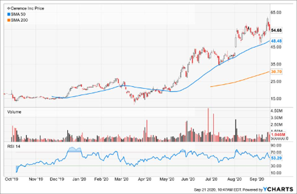 Simple Moving Average of Cerence Inc
