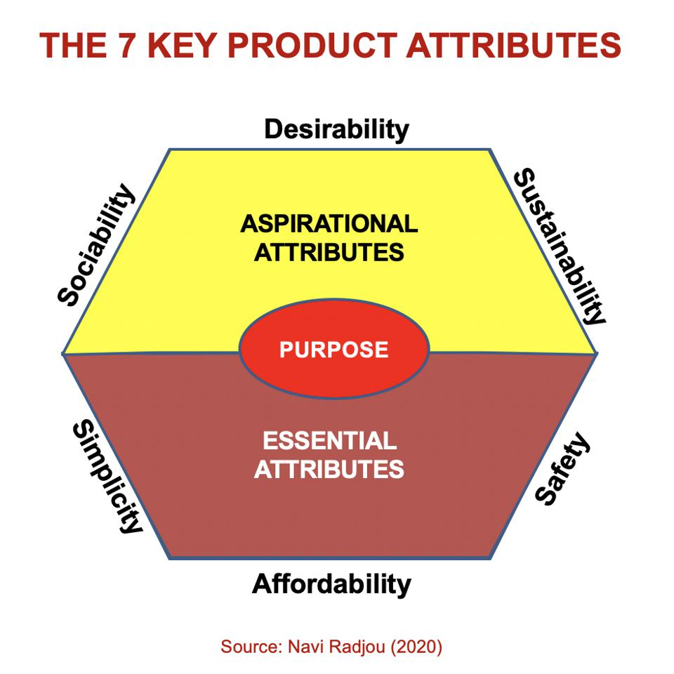 Value(s)-conscious customers seek products with 7 key attributes
