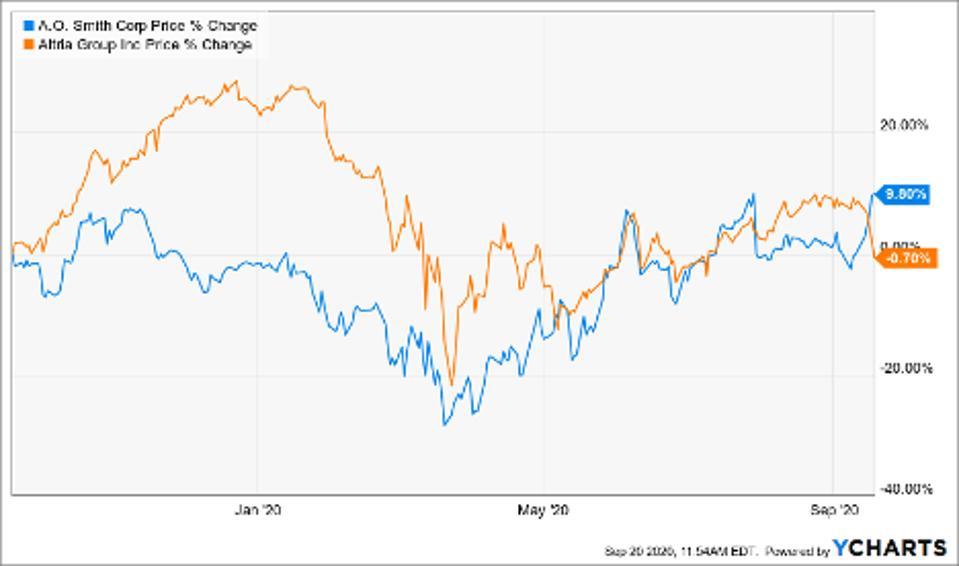 Price of AO Smith Corp (AOS), Altria Group Inc (MO)
