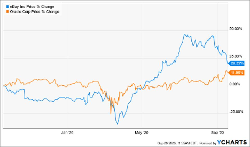 Price change of Ebay Inc (EBAY), Oracle Corp (ORCL)