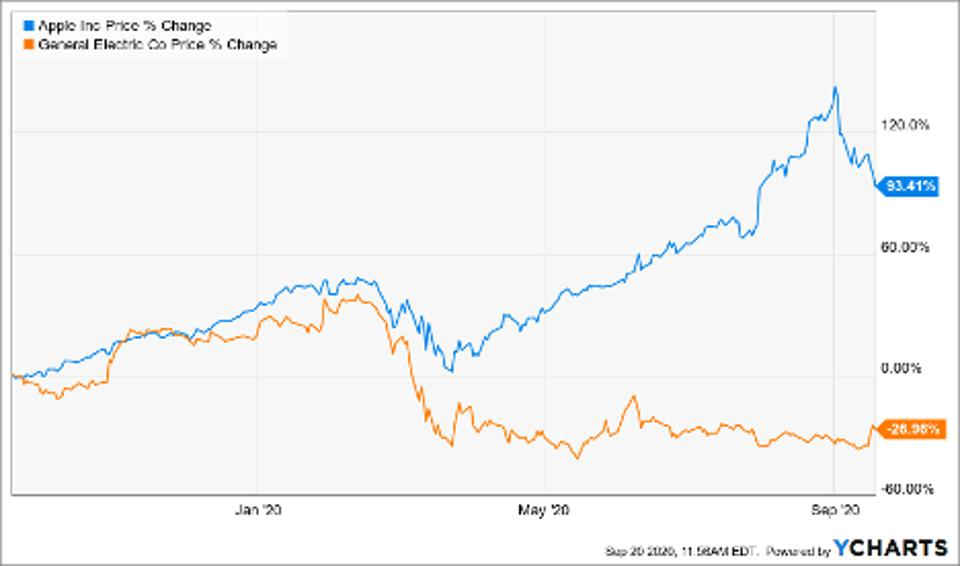 Price of Apple Inc (AAPL), General Electric Corp (GE)