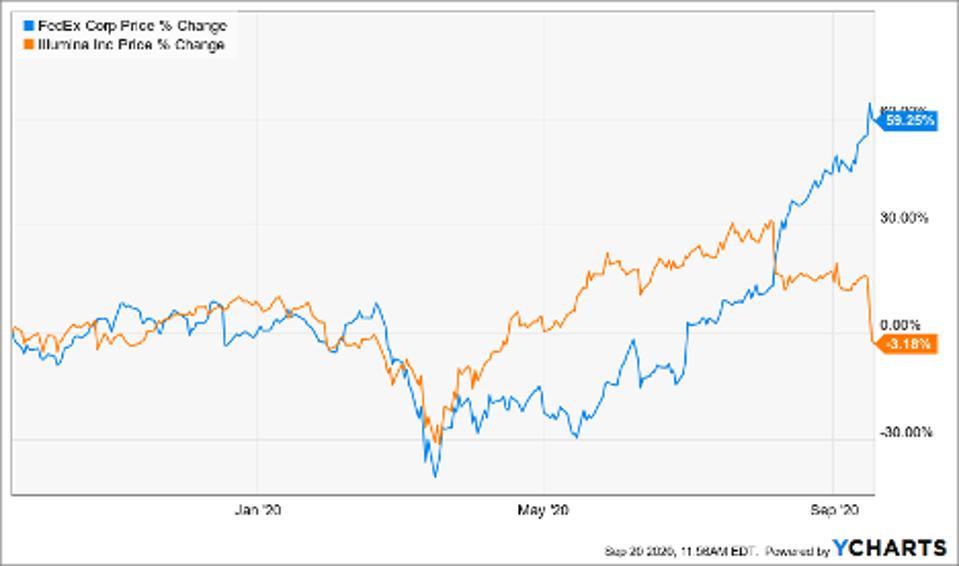 Price of FedEx Corp (FDX), Illumina Inc (ILMN)