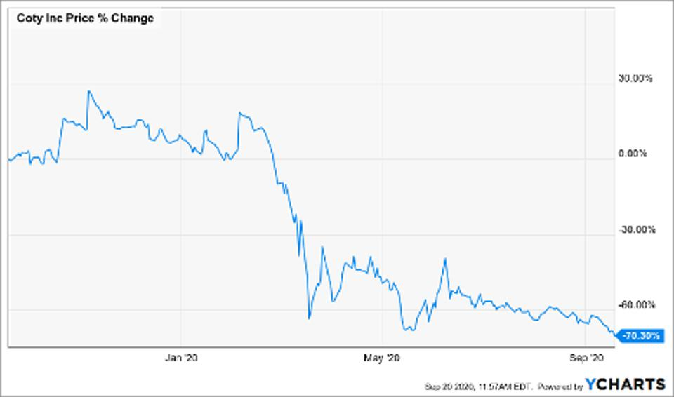 Price change of COTY INC-CL A (COTY)