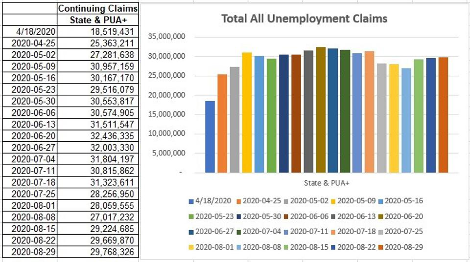 A leveling of unemployment claims since May