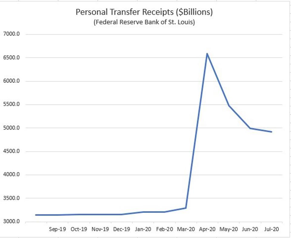 Transfer payments from the federal (stimulus checks) and enhanced unemployment benefit