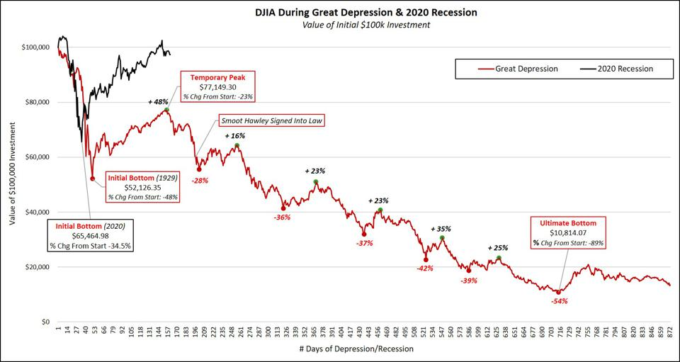 Effect of $100k investment at start of Great Depressions and 2020 recession